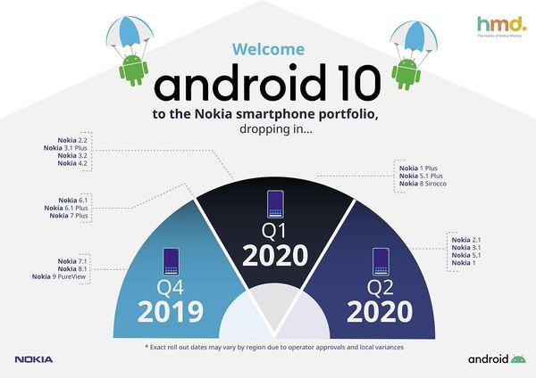 Aiemmin elokuussa julkaistu Android 10 -aikataulu Nokia-älypuhelimille.