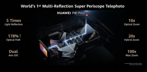 P40 Pro+:n periskooppikameran rakenne.