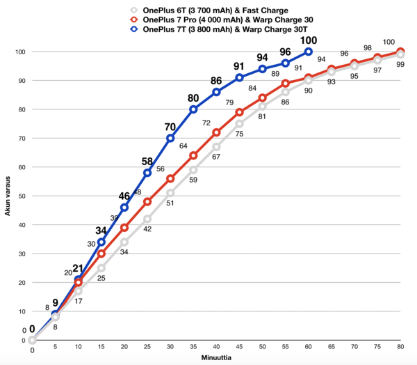 OnePlussan pikalataustekniikat vertailussa. Huomaa, että OnePlus 7 Pro on varustettu joukosta kookkaimmalla akulla. Silti voidaan todeta OnePlus 7T:n latautuvan selvästi joukon nopeimmin.