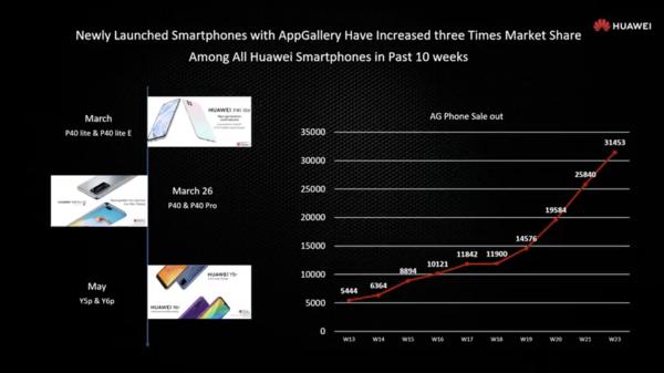 Huawei on tuonut myyntiin AppGallery-puhelimia enemmän tästä keväästä alkaen. Myynti on kasvanut nopeasti.
