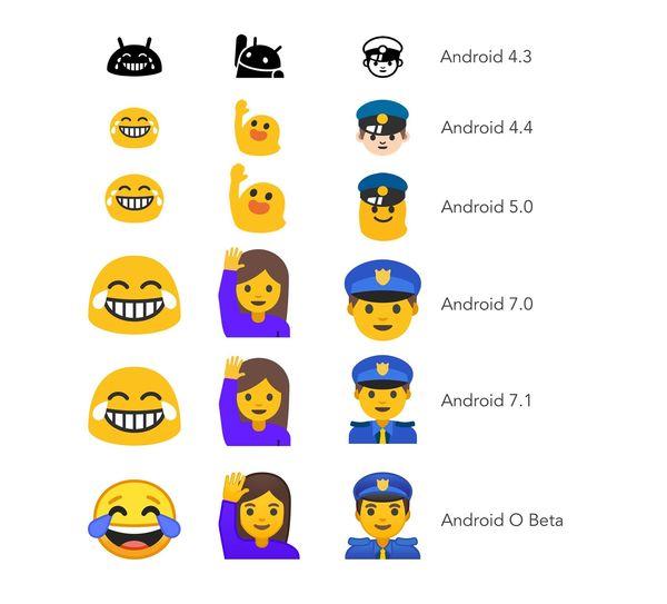 Näin Androidin emojit ovat kehittyneet. Kuva: Emojipedia.