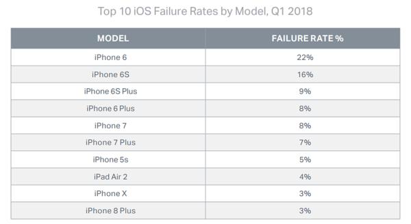 iPhone 6 oli vikaherkin iPhone-malli.