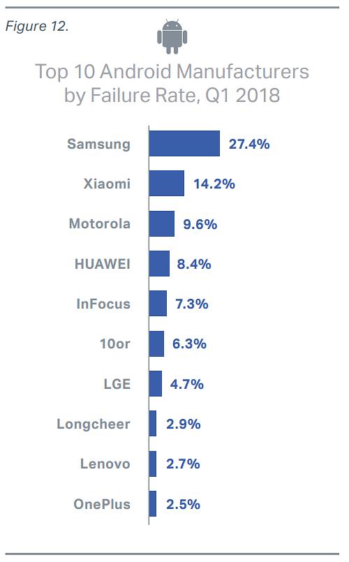 Samsung oli selvästi vikaherkin puhelinmalli alkuvuonna.