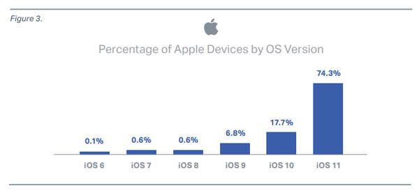 iOS-puolella asiat olivat huomattavasti paremmin.