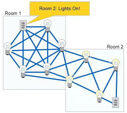 Solmuverkossa esimerkiksi älyvalaisimet voivat keskustella keskenään sen sijaan, että kaikki keskustelisivat vain ohjainlaitteen kanssa.