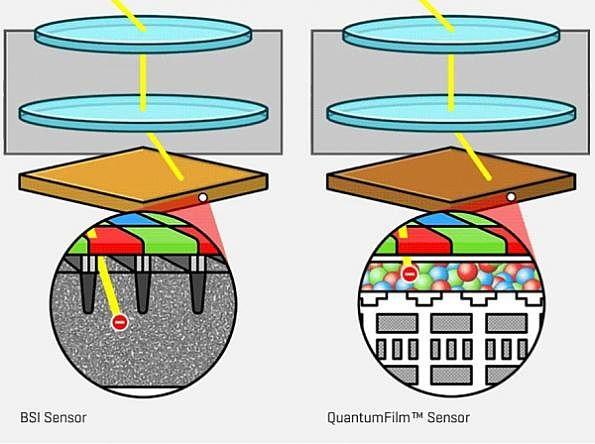 QuantumFilm-kennon rakenteen vertailua nykypäivänä älypuhelimissa tyypilliseen BSI-kennoon.