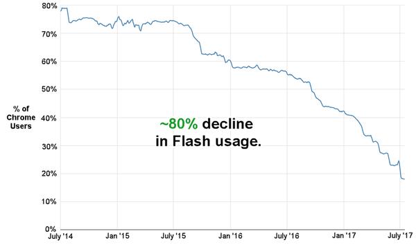 Flashin käyttö on laskenut tasaisesti.
