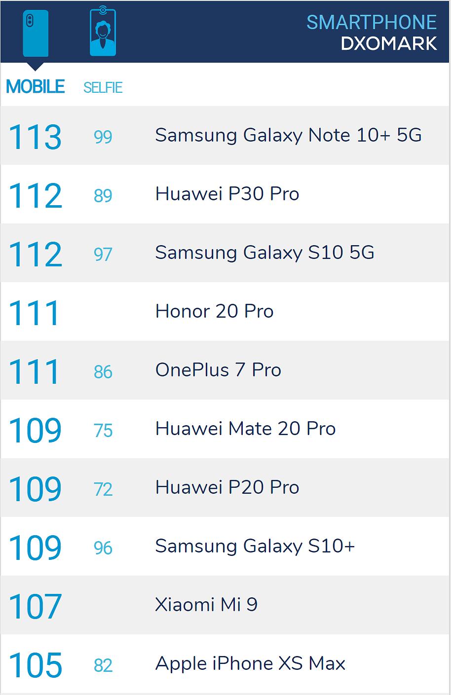 Tältä näyttää arvostetun DxOMarkin kymmenen kärki kamerapuhelimissa.