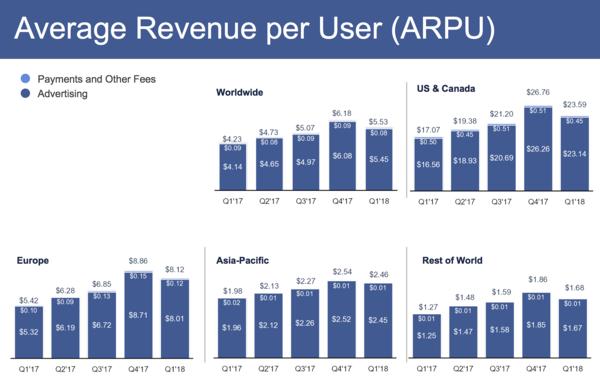Facebookin keskimääräinen liikevaihto käyttäjää kohden alueittain.