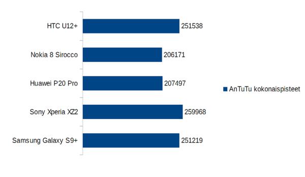 AnTuTu-testiohjelmassa U12+ häviää hieman Xperia XZ2:lle ja on tasaväkinen Galaxy S9+:n kanssa.