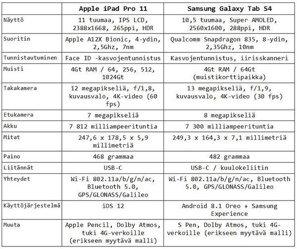 iPad Pron ja Galaxy Tab S4:n tärkeimmät tekniset tiedot.