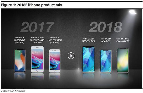 Tällaista uutta iPhone-mallistoa analyytikko Ming-chi Kuo on ennustanut jo pitkään syksylle.