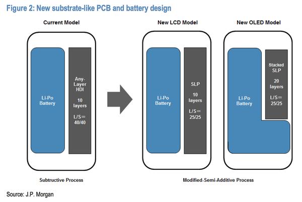 JP Morganin esitys havainnollistaa L-muotoisen akun uudessa iPhonessa.