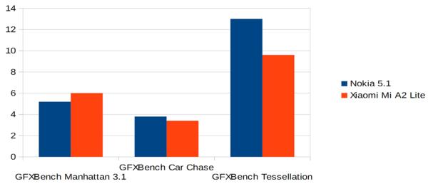 Kolmen GFXBench-testiohjelman testin tulokset.