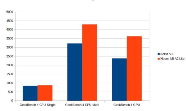 Geekbench 4 -ohjelman tulokset.