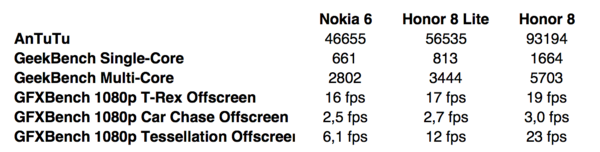 Nokia 6 vs. Honor 8 Lite vs. Honor 8 suorituskykytesteissä.