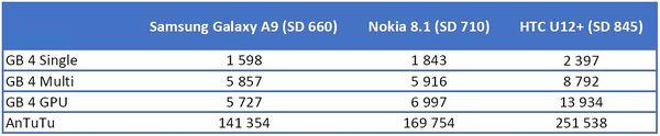 GeekBench 4 ja AnTuTu-testiohjelmien tulokset.