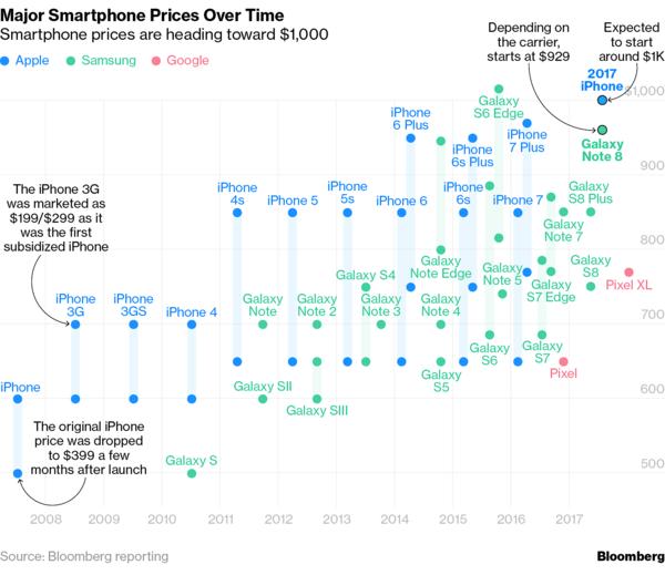 Bloombergin keräämä tilasto suosituimpien älypuhelinsarjojen hintakehityksestä vuosien varrella.