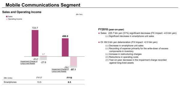 Sonyn älypuhelinyksikön kehitys on ollut alavireistä. Tässä esillä maaliskuun 2019 lopussa päättyneen ja sitä edeltäneen tiliikauden tulokset.