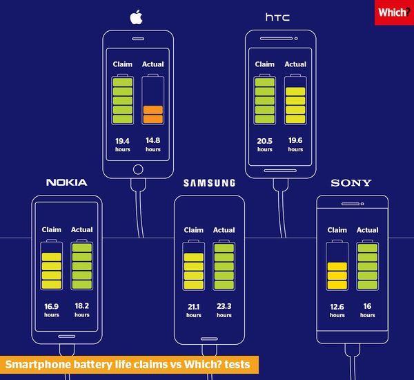 Applen ja HTC:n puhelimissa akunkesto puheluissa ei yltänyt valmistajan ilmoittamaan. Nokia-, Samsung- ja Sony-puhelimissa akunkesto oli luvatulla tasolla.