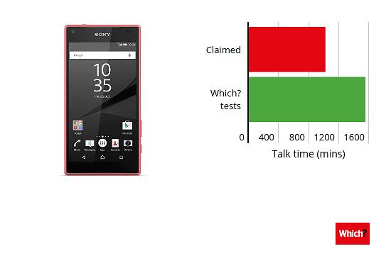 Sony Xperia Z5 Compactin akunkesto puolestaan oli luvattua parempi.