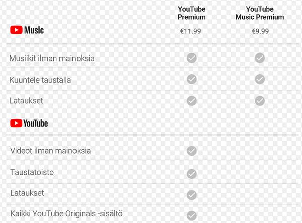 YouTube Music -palvelun hinnoittelu.