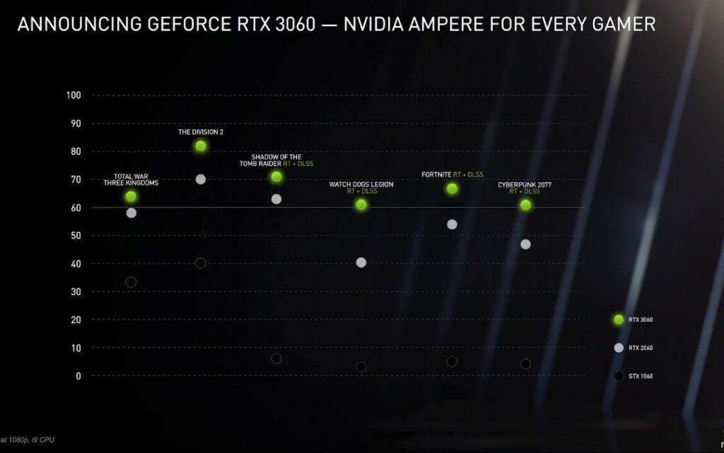 Nvidia tehokartta RTX 3060 vs 2060 ja 1060